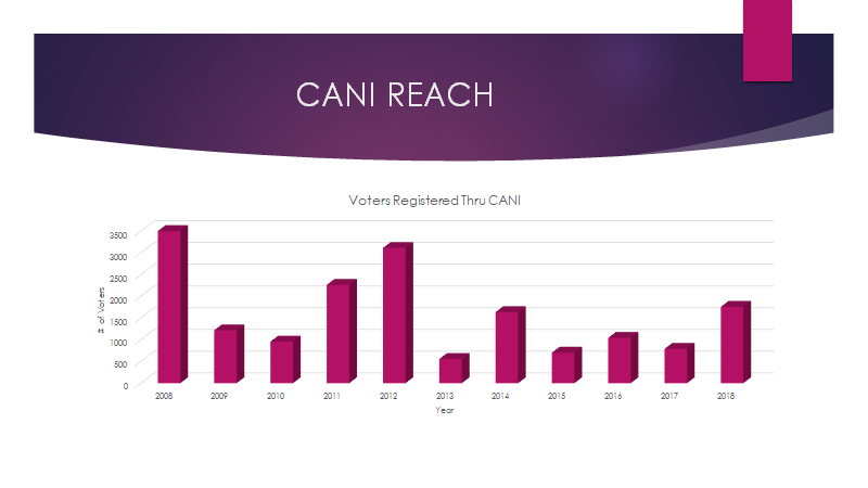 CANI reach into the community